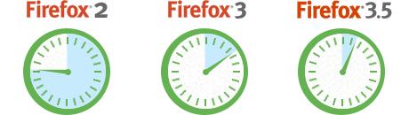 Скорость в Firefox